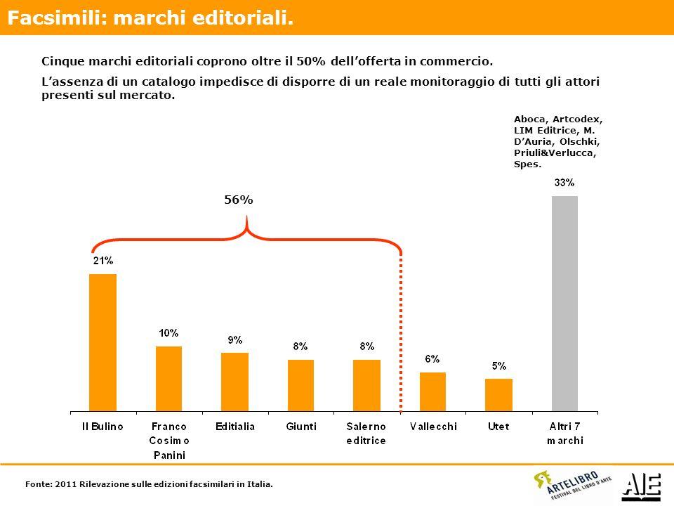 Cinque marchi editoriali coprono oltre il 50% dellofferta in commercio.