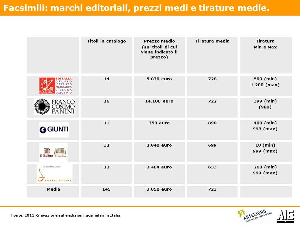 Titoli in catalogoPrezzo medio (sui titoli di cui viene indicato il prezzo) Tiratura mediaTiratura Min e Max 145.870 euro728500 (min) 1.200 (max) 1614.180 euro722399 (min) (980) 11750 euro898400 (min) 998 (max) 322.840 euro69910 (min) 999 (max) 122.404 euro633260 (min) 999 (max) Media1453.050 euro723 Facsimili: marchi editoriali, prezzi medi e tirature medie.