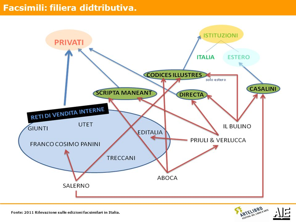 Facsimili: filiera didtributiva. Fonte: 2011 Rilevazione sulle edizioni facsimilari in Italia.