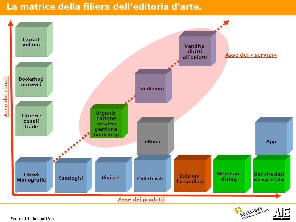 200820092010 57,9 59,1 (+2,1%) 59,6 (+0,8%) 32,3 (-4,3%) 30,7 (-5,0%) 33,8 24,2 26,8 (+10,7) 28,9 (+7,8%) Totale Cataloghi e monografie Saggistica con ampi apparati iconografici Lillustrato darte, architettura, fotografia, cataloghi, monografie, ecc.
