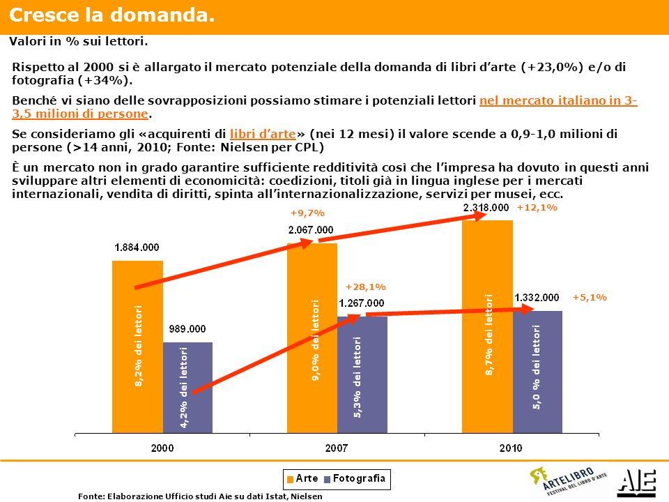 Rispetto al 2000 si è allargato il mercato potenziale della domanda di libri darte (+23,0%) e/o di fotografia (+34%).