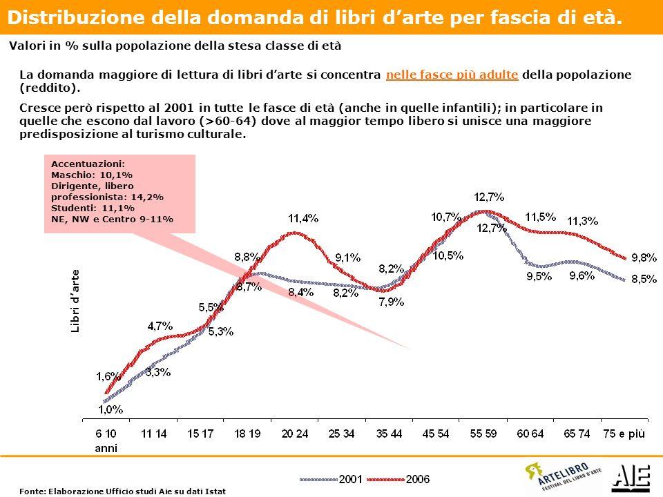Il mercato delle edizioni facsimilari può essere stimato per il 2010 in non meno di 14,5 milioni di euro (+ 7% sul 2009 anche se molto dipende dallofferta messa sul mercato).
