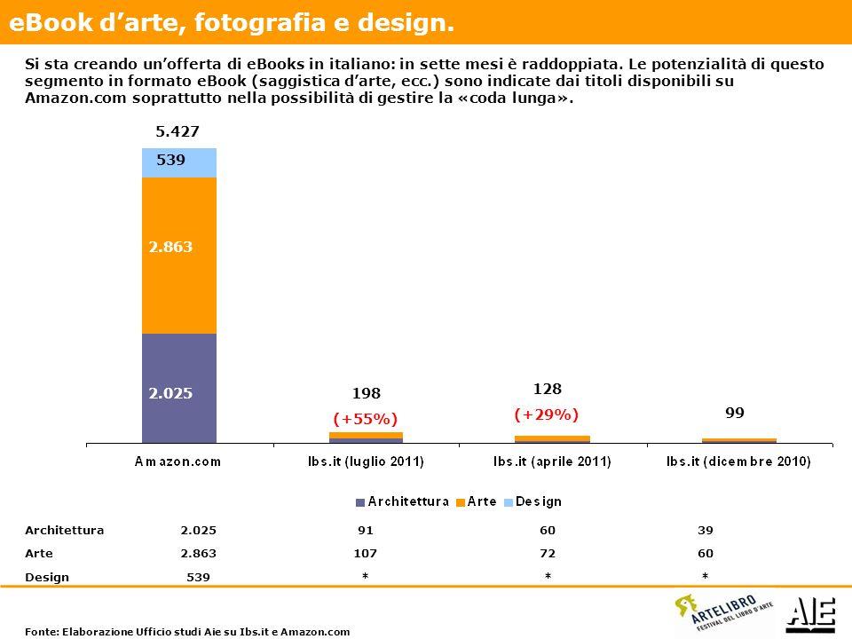 20042011 93 78 145 11 +68% Editori italiani Editori italiani (ma «non disponibili») Editori stranieri 156 I titoli di edizioni facsimilari in commercio sono almeno 145.