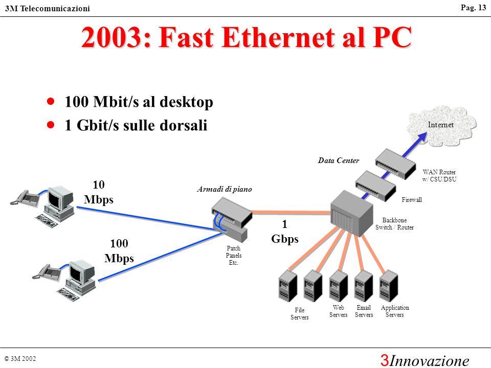 © 3M 2002 3M Telecomunicazioni 3 Innovazione Pag. 12 Applicazioni a larga banda: aziendale Internet veloce Videoconferenza Teleformazione Storage Area