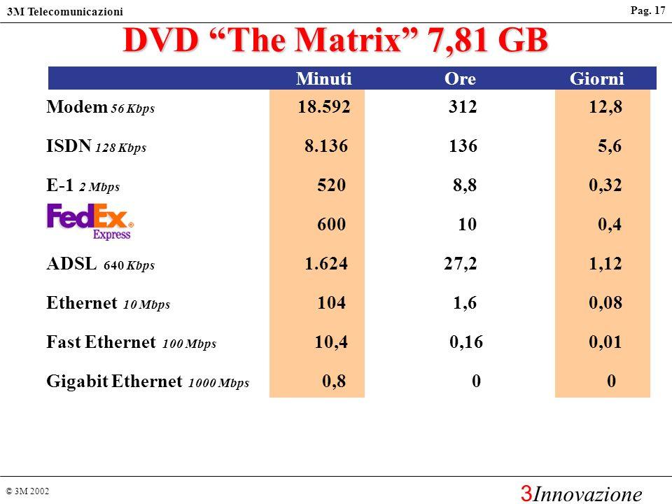 © 3M 2002 3M Telecomunicazioni 3 Innovazione Pag. 16 Scuole/Università Reti IP a larga banda L2 Switch (Cabinet) Anello primario fibra ottica monomoda