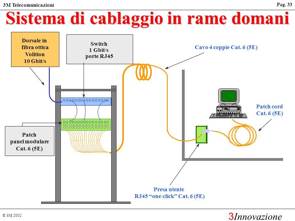© 3M 2002 3M Telecomunicazioni 3 Innovazione Pag. 32 Sistema di cablaggio in rame oggi Switch 10/100 Mbit/s porte RJ45 Presa utente RJ45 one-click Cat