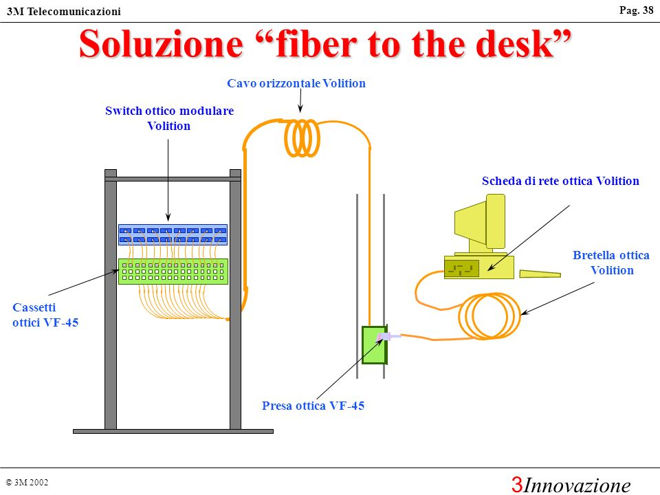 © 3M 2002 3M Telecomunicazioni 3 Innovazione Pag. 37 I SISTEMI DI CABLAGGIO IN FIBRA OTTICA