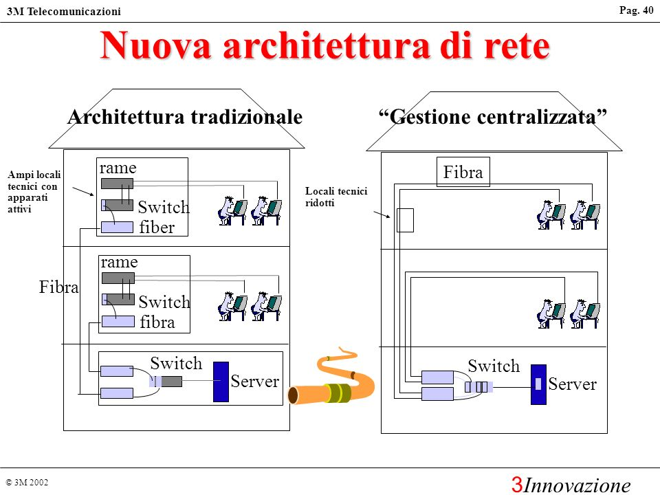 © 3M 2002 3M Telecomunicazioni 3 Innovazione Pag. 39 Server Switch Fibra Architettura centralizzata Fibra ottica su tutto limpianto