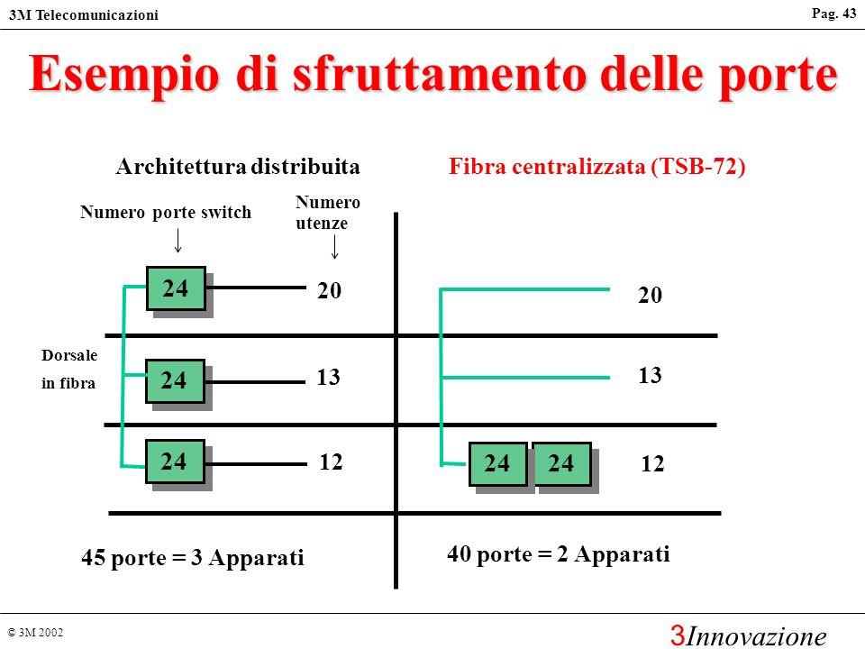 © 3M 2002 3M Telecomunicazioni 3 Innovazione Pag. 42 Vantaggi dellarchitettura Collapsed Backbone La fibra permette distanze maggiori consentendo di e