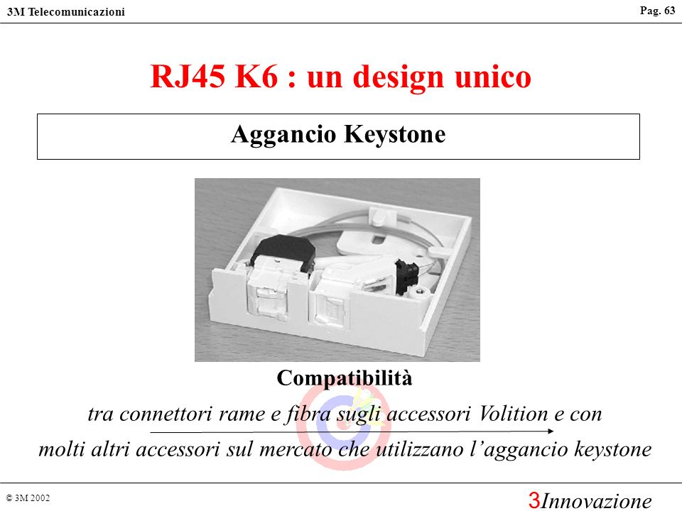 © 3M 2002 3M Telecomunicazioni 3 Innovazione Pag. 62 RJ45 K6 : un design unico Profondità ridotta, entrata cavo dallalto o dal basso Gestione cavi più