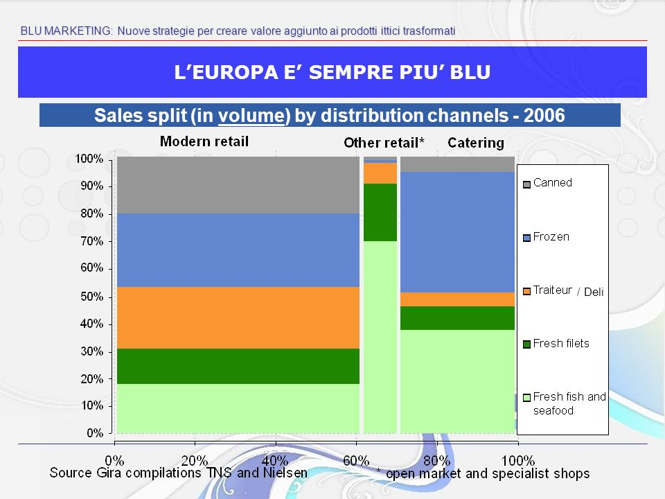 BLU MARKETING: Nuove strategie per creare valore aggiunto ai prodotti ittici trasformati LEUROPA E SEMPRE PIU BLU Sales split (in volume) by distribution channels - 2006 / Deli