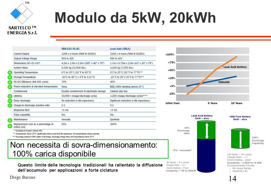 Diego Barone 14 TM SARTELCO TM ENERGIA S.r.l. Modulo da 5kW, 20kWh Non necessita di sovra-dimensionamento: 100% carica disponibile Questo limite delle