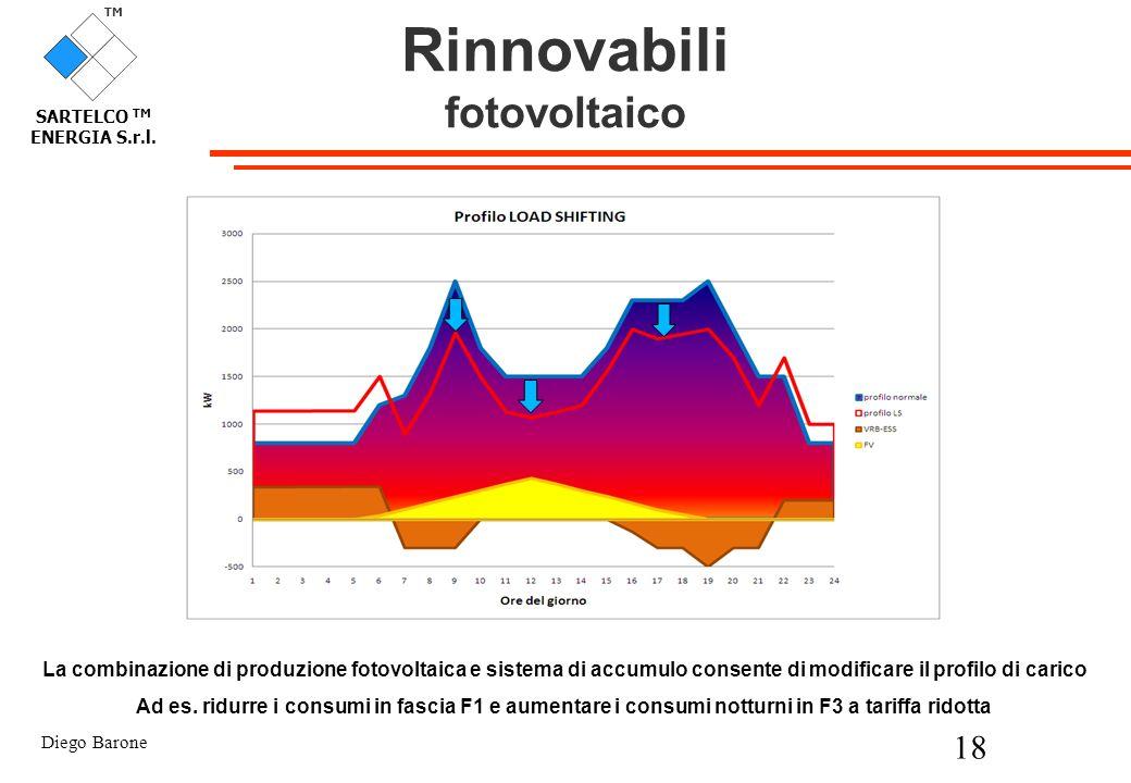 Diego Barone 18 TM SARTELCO TM ENERGIA S.r.l. Rinnovabili fotovoltaico La combinazione di produzione fotovoltaica e sistema di accumulo consente di mo