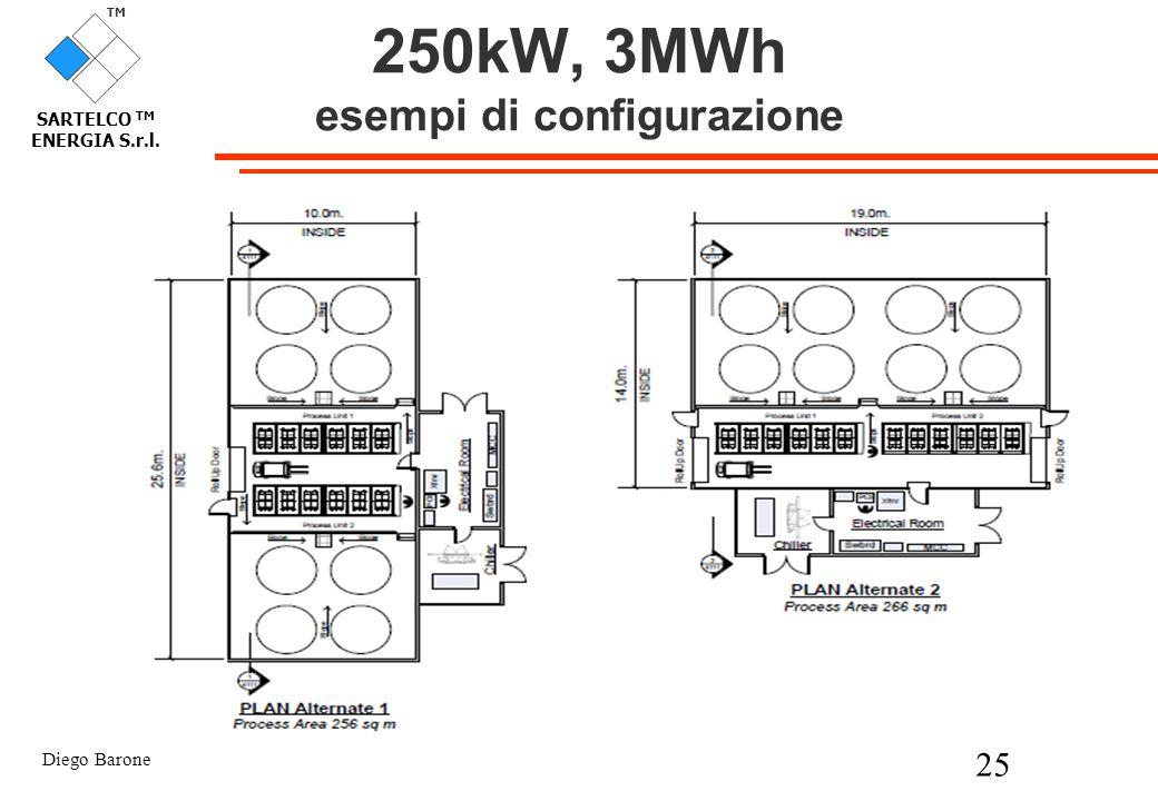 Diego Barone 25 TM SARTELCO TM ENERGIA S.r.l. 250kW, 3MWh esempi di configurazione