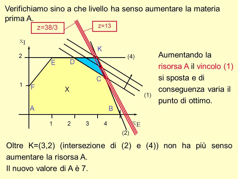 Verifichiamo sino a che livello ha senso aumentare la materia prima A. (1) 1 2 A F E D B C 1 2 3 4 X (2) (4) K z=38/3 z=13 Aumentando la risorsa A il