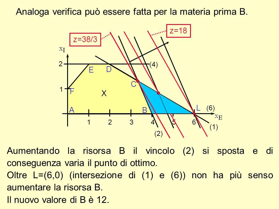 Analoga verifica può essere fatta per la materia prima B. 1 2 A F E D B C X (2) (4) (1) 1 2 3 4 5 6 (6) L z=38/3 z=18 Aumentando la risorsa B il vinco