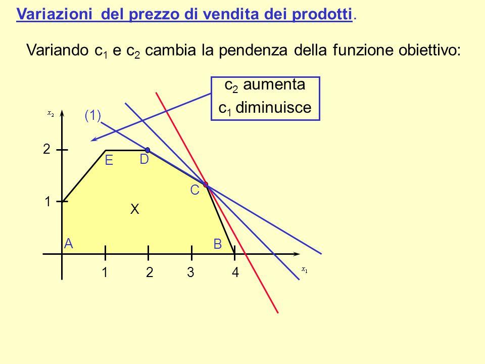 Variazioni del prezzo di vendita dei prodotti. F 1 2 A E D B C 1 2 3 4 X Variando c 1 e c 2 cambia la pendenza della funzione obiettivo: c 2 aumenta c
