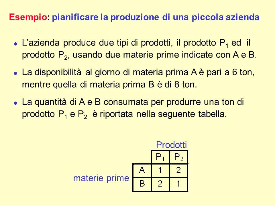 Esempio:pianificare la produzione di una piccola azienda l Lazienda produce due tipi di prodotti, il prodotto P 1 ed il prodotto P 2, usando due mater