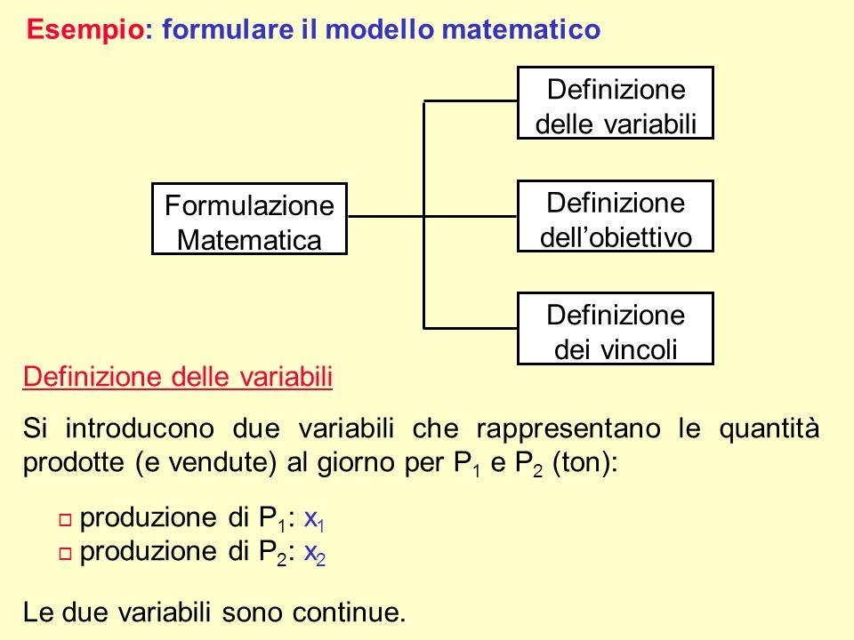 Esempio: formulare il modello matematico Formulazione Matematica Definizione delle variabili Definizione dellobiettivo Definizione dei vincoli Definiz