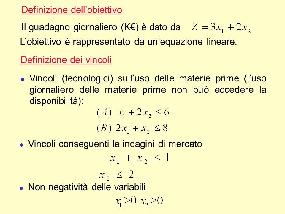 Definizione dellobiettivo Il guadagno giornaliero (K) è dato da Lobiettivo è rappresentato da unequazione lineare. Definizione dei vincoli l Vincoli (