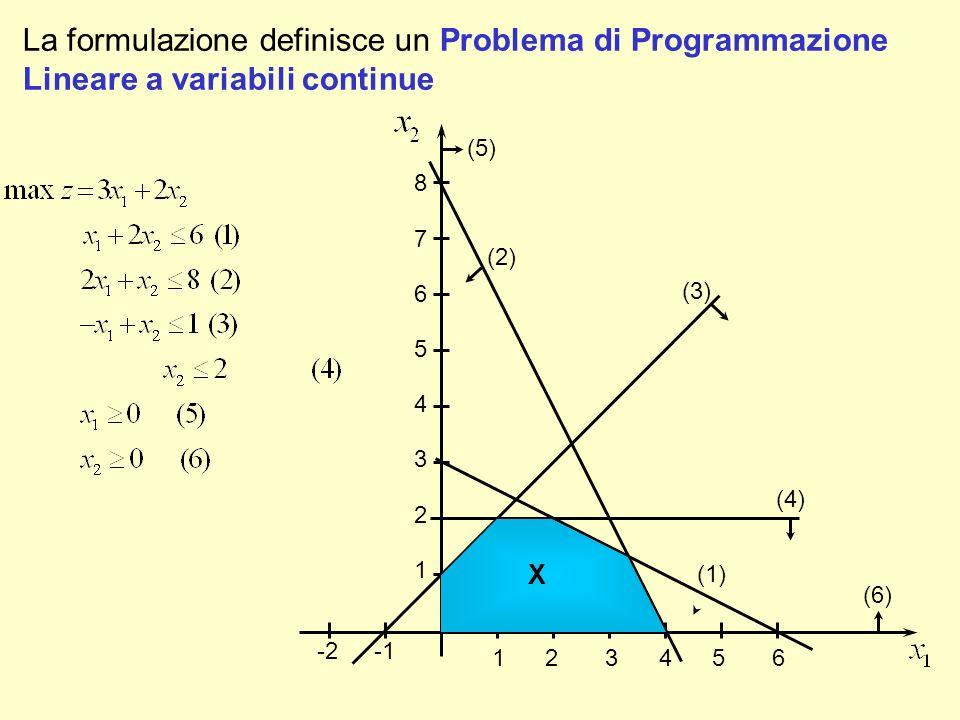 Variazioni del prezzo di vendita dei prodotti F 1 2 A E D B C 1 2 3 4 X Variando c 1 e c 2 cambia la pendenza della funzione obiettivo: c 2 diminuisce c 1 aumenta (2) Variando c 1 e c 2 il punto C rimane soluzione ottima fino a che la pendenza della funzione obiettivo diventa uguale a quella dei vincoli (1) e (2).