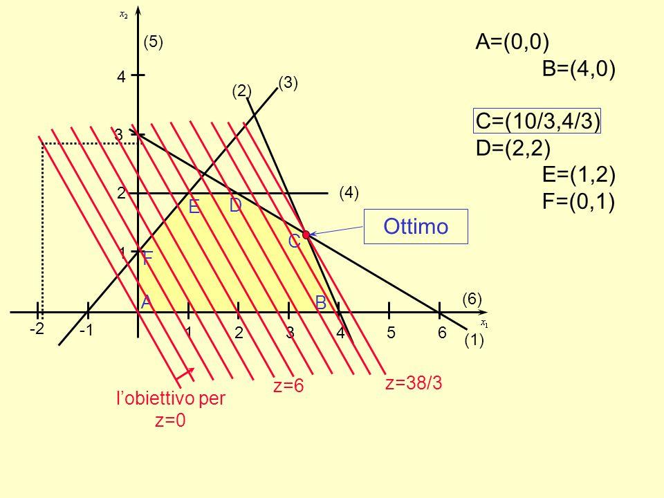 1 2 3 4 5 6 1 -2 2 3 4 (2) (3) (4) (1) (5) (6) A F E D B C A=(0,0) B=(4,0) C=(10/3,4/3) D=(2,2) E=(1,2) F=(0,1) lobiettivo per z=0 z=6z=38/3 Ottimo
