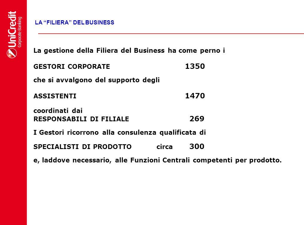 La gestione della Filiera del Business ha come perno i GESTORI CORPORATE 1350 che si avvalgono del supporto degli ASSISTENTI 1470 coordinati dai RESPO
