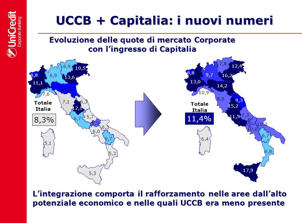 UCCB + Capitalia: i nuovi numeri Evoluzione delle quote di mercato Corporate con lingresso di Capitalia Lintegrazione comporta il rafforzamento nelle