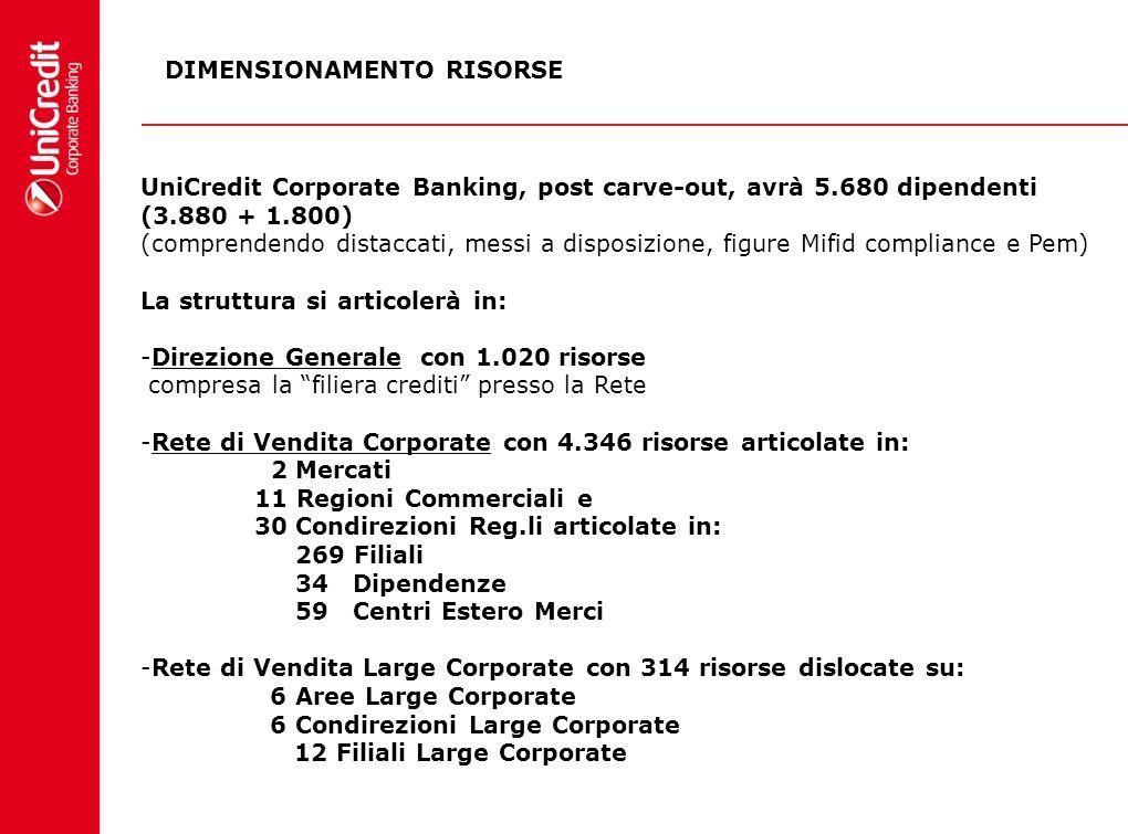 UniCredit Corporate Banking, post carve-out, avrà 5.680 dipendenti (3.880 + 1.800) (comprendendo distaccati, messi a disposizione, figure Mifid compli
