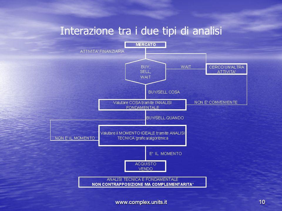 www.complex.units.it10 Interazione tra i due tipi di analisi