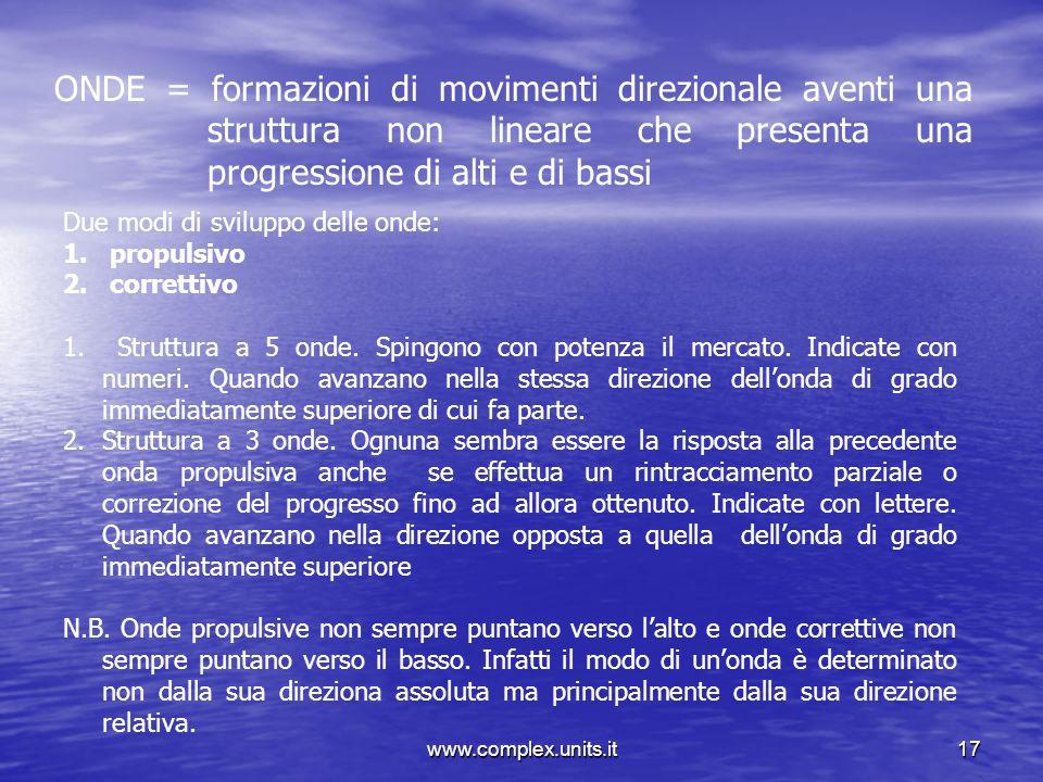 www.complex.units.it17 ONDE = formazioni di movimenti direzionale aventi una struttura non lineare che presenta una progressione di alti e di bassi Du