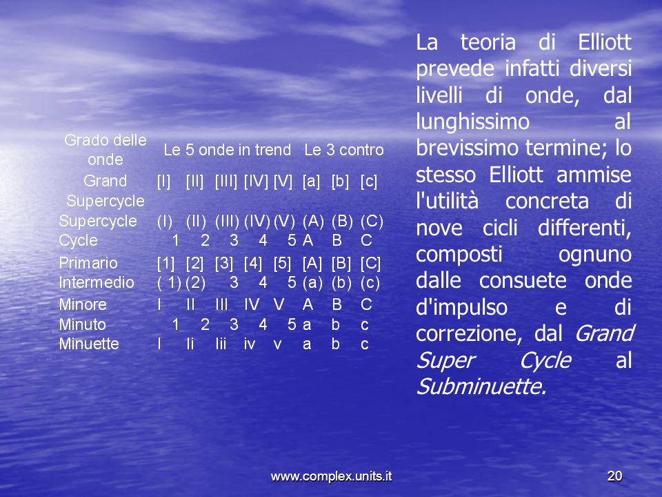 www.complex.units.it20 La teoria di Elliott prevede infatti diversi livelli di onde, dal lunghissimo al brevissimo termine; lo stesso Elliott ammise l