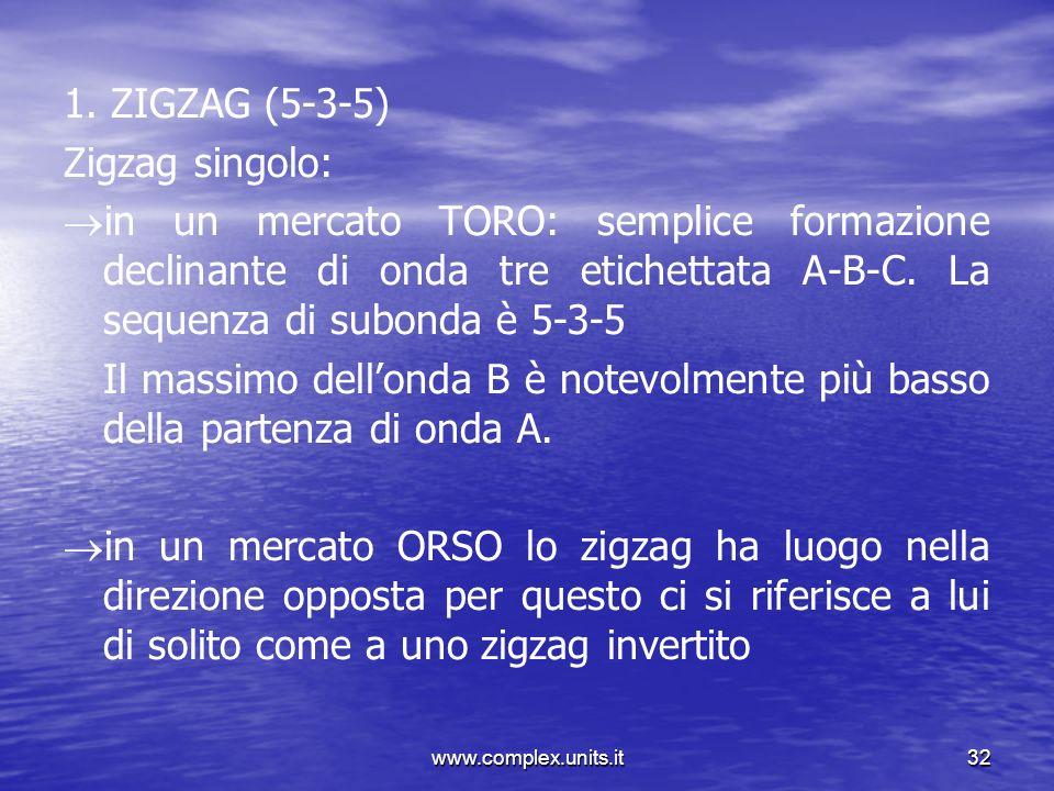 www.complex.units.it32 1. ZIGZAG (5-3-5) Zigzag singolo: in un mercato TORO: semplice formazione declinante di onda tre etichettata A-B-C. La sequenza