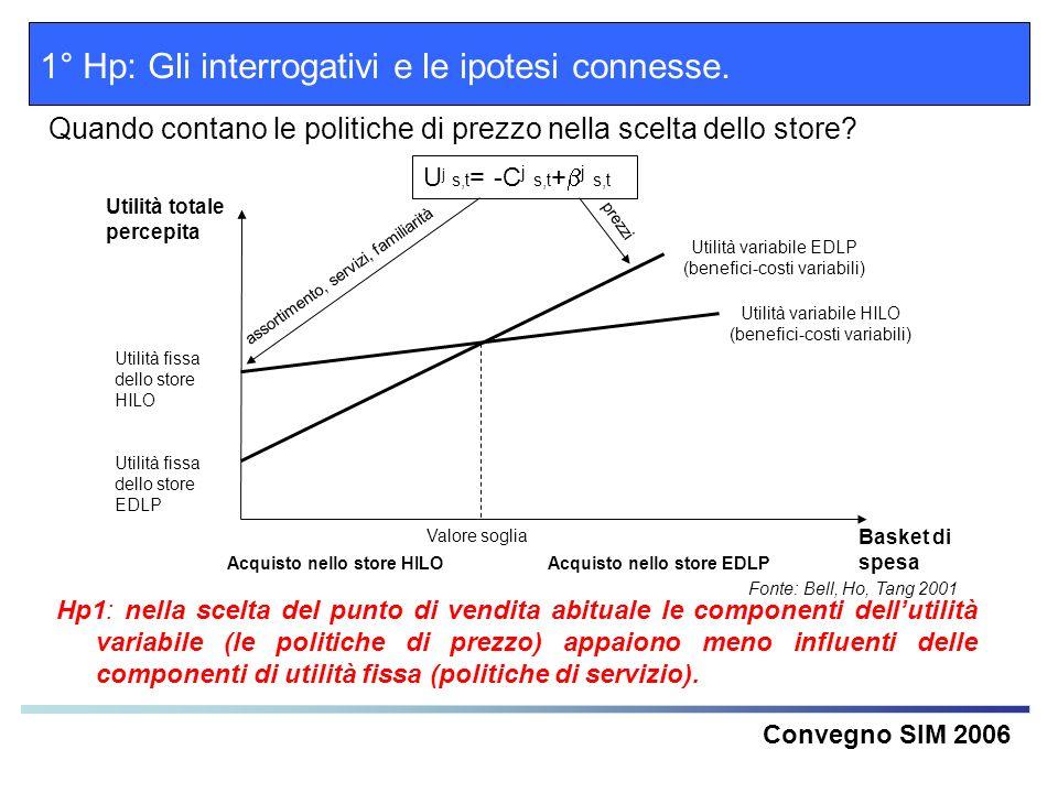 Convegno SIM 2006 1° Hp: Gli interrogativi e le ipotesi connesse. Quando contano le politiche di prezzo nella scelta dello store? Acquisto nello store