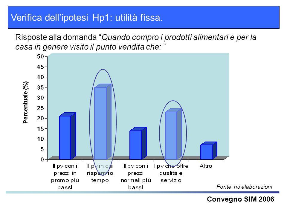 Verifica dellipotesi Hp1: utilità fissa. Convegno SIM 2006 Risposte alla domanda Quando compro i prodotti alimentari e per la casa in genere visito il