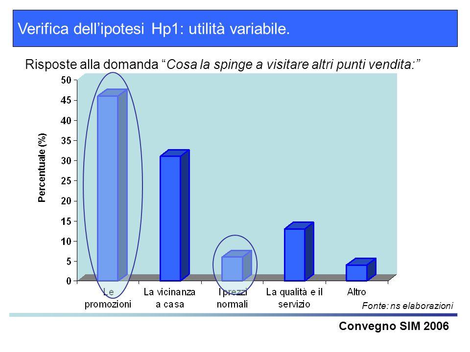 Verifica dellipotesi Hp1: utilità variabile. Convegno SIM 2006 Risposte alla domanda Cosa la spinge a visitare altri punti vendita: Fonte: ns elaboraz
