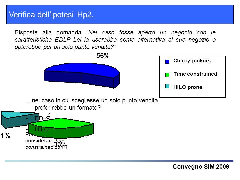 Verifica dellipotesi Hp2. Convegno SIM 2006 Risposte alla domanda Nel caso fosse aperto un negozio con le caratteristiche EDLP Lei lo userebbe come al