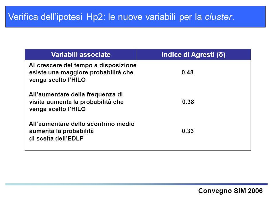 Verifica dellipotesi Hp2: le nuove variabili per la cluster. Convegno SIM 2006 Variabili associateIndice di Agresti (δ) Al crescere del tempo a dispos