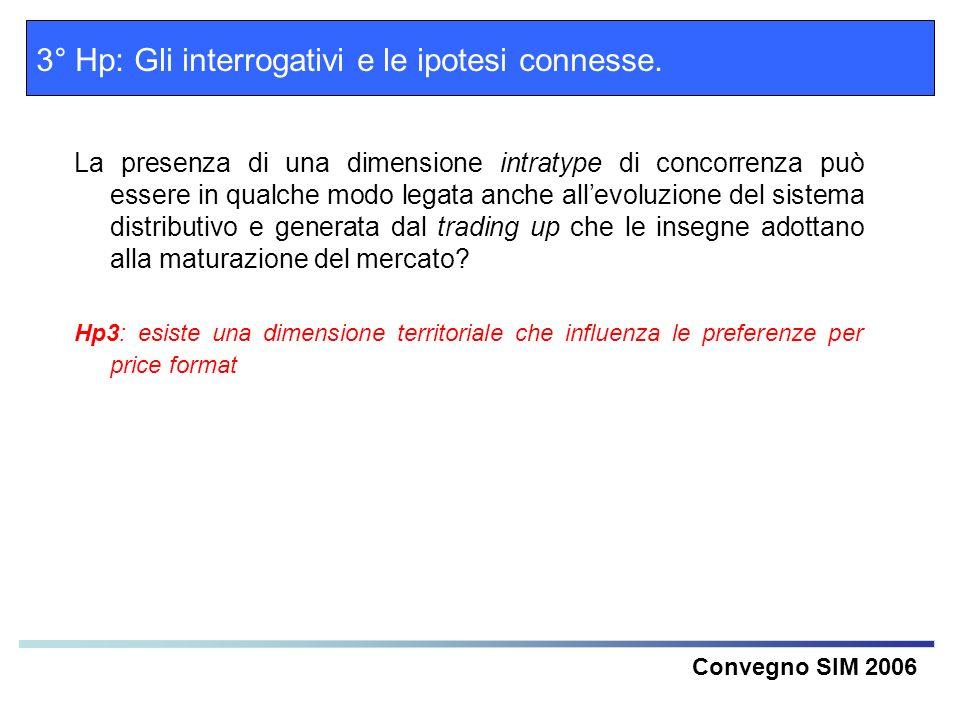 Convegno SIM 2006 3° Hp: Gli interrogativi e le ipotesi connesse. La presenza di una dimensione intratype di concorrenza può essere in qualche modo le