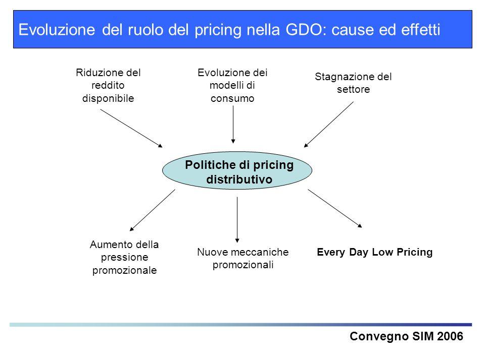 Evoluzione del ruolo del pricing nella GDO: cause ed effetti Convegno SIM 2006 Riduzione del reddito disponibile Evoluzione dei modelli di consumo Sta