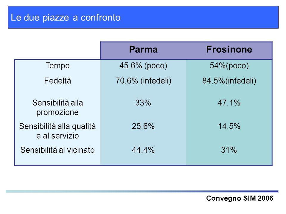 Le due piazze a confronto Convegno SIM 2006 ParmaFrosinone Tempo45.6% (poco)54%(poco) Fedeltà70.6% (infedeli)84.5%(infedeli) Sensibilità alla promozio