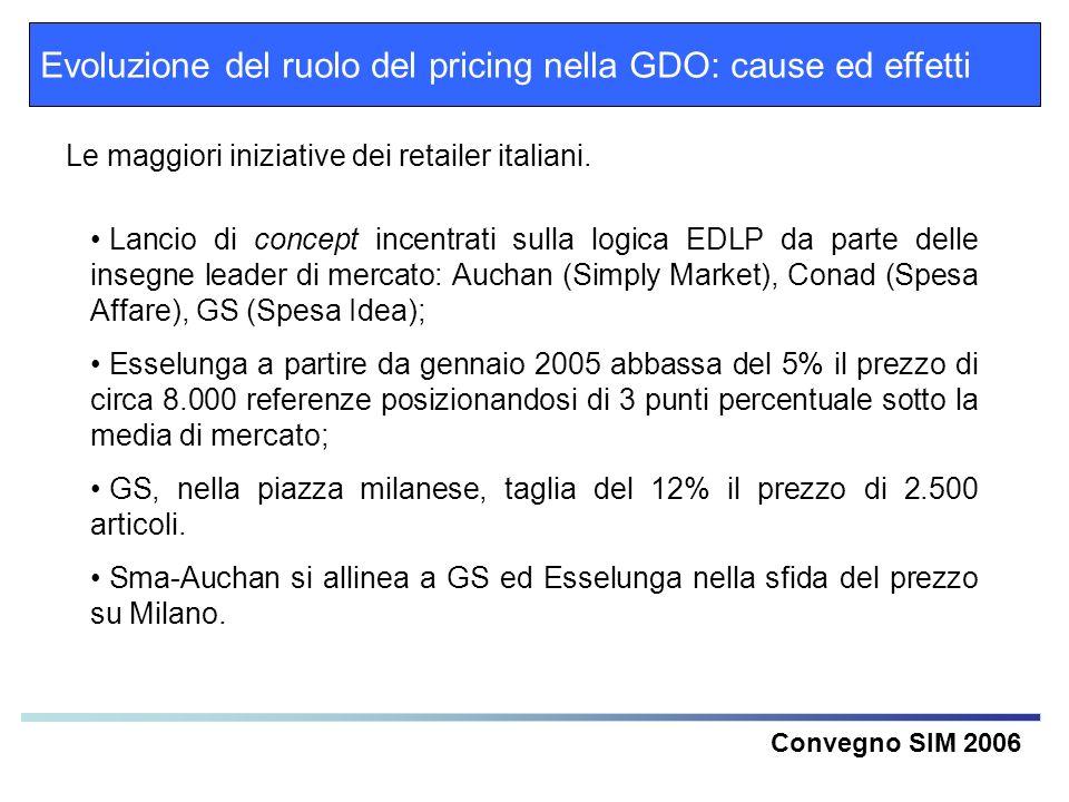 Evoluzione del ruolo del pricing nella GDO: cause ed effetti Convegno SIM 2006 Lancio di concept incentrati sulla logica EDLP da parte delle insegne l