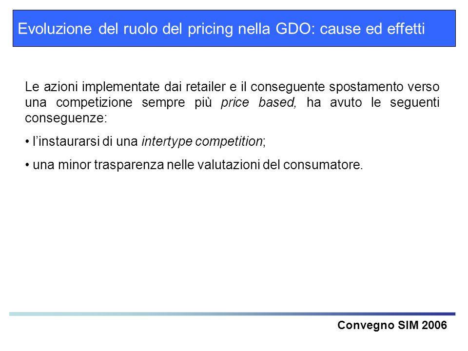 Evoluzione del ruolo del pricing nella GDO: cause ed effetti Convegno SIM 2006 Le azioni implementate dai retailer e il conseguente spostamento verso