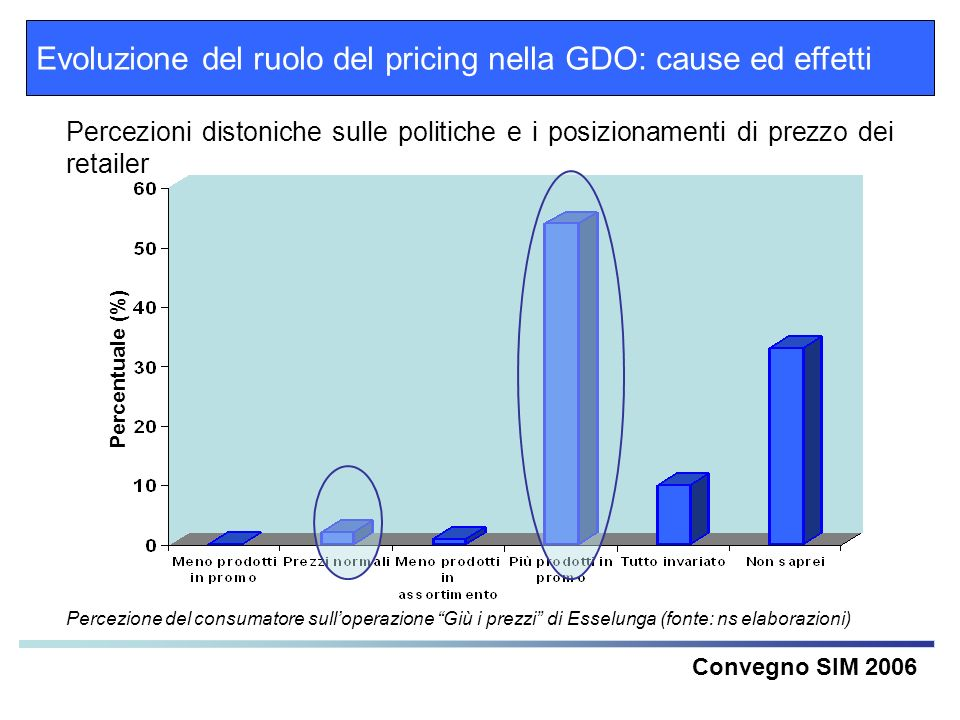Evoluzione del ruolo del pricing nella GDO: cause ed effetti Convegno SIM 2006 Percezioni distoniche sulle politiche e i posizionamenti di prezzo dei