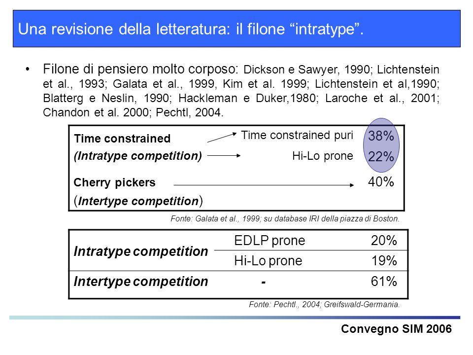 Una revisione della letteratura: il filone intratype. Convegno SIM 2006 Filone di pensiero molto corposo: Dickson e Sawyer, 1990; Lichtenstein et al.,