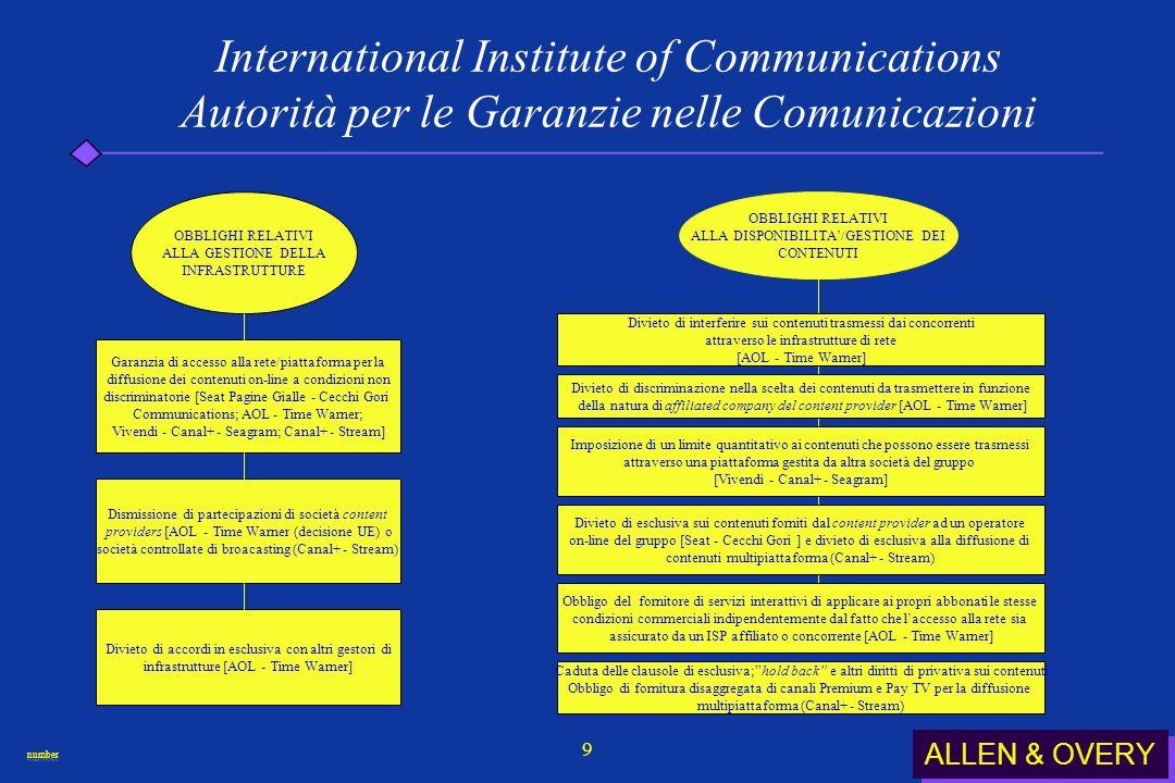ALLEN & OVERY numbernumber 20 International Institute of Communications Autorità per le Garanzie nelle Comunicazioni ( Come assicurare laccesso ai contenuti per favorire lo sviluppo dei c.d.