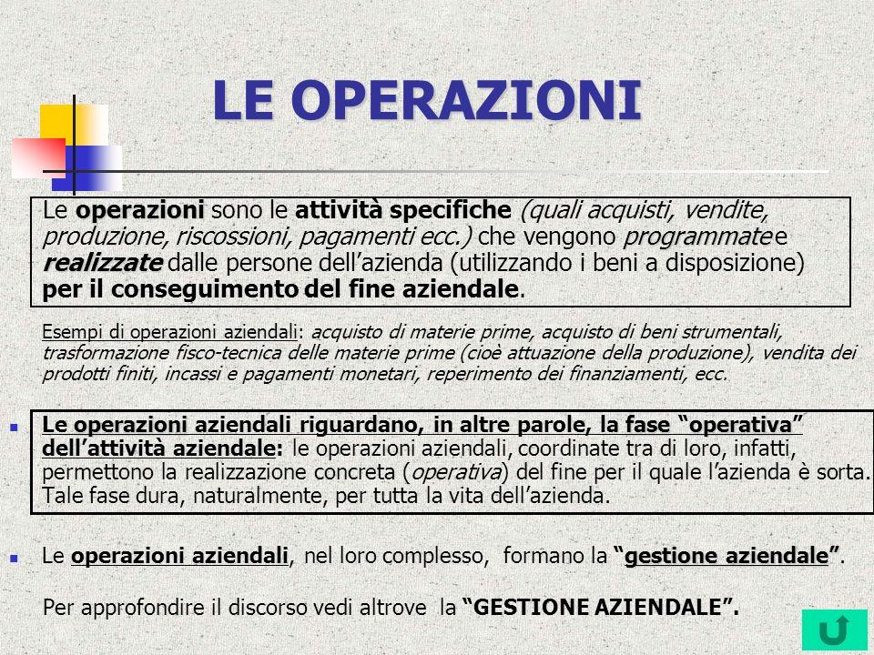 LE OPERAZIONI operazioni programmate realizzate Le operazioni sono le attività specifiche (quali acquisti, vendite, produzione, riscossioni, pagamenti