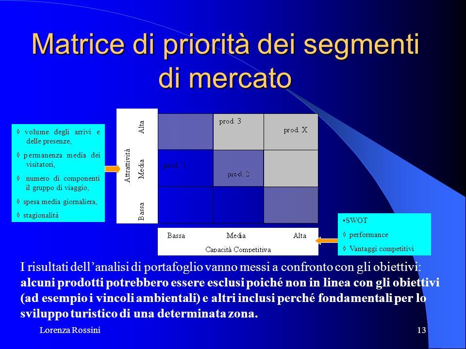 Lorenza Rossini13 Matrice di priorità dei segmenti di mercato I risultati dellanalisi di portafoglio vanno messi a confronto con gli obiettivi: alcuni