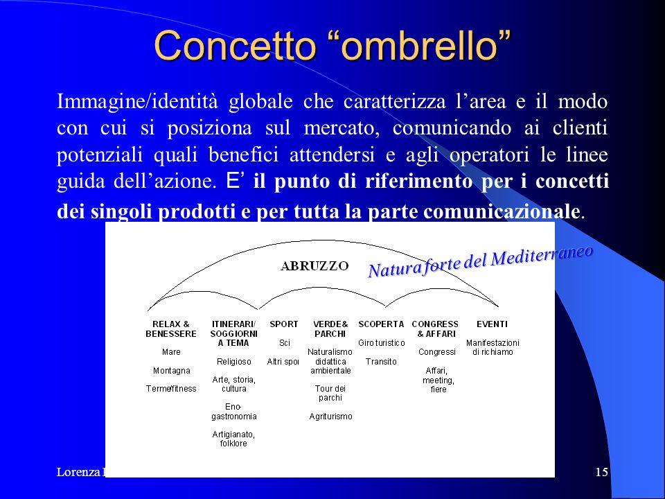 Lorenza Rossini15 Concetto ombrello Immagine/identità globale che caratterizza larea e il modo con cui si posiziona sul mercato, comunicando ai client