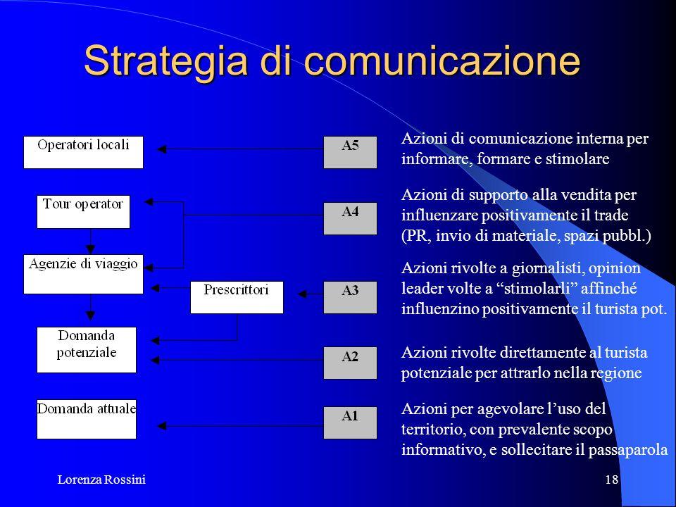 Lorenza Rossini18 Strategia di comunicazione Azioni di comunicazione interna per informare, formare e stimolare Azioni di supporto alla vendita per in